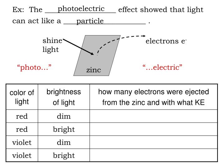 Ex:  The ___________________ effect showed that light