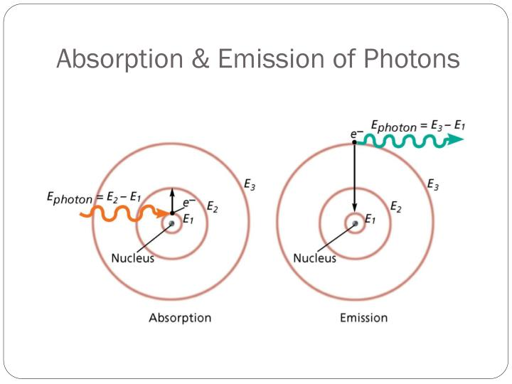 Absorption & Emission of Photons