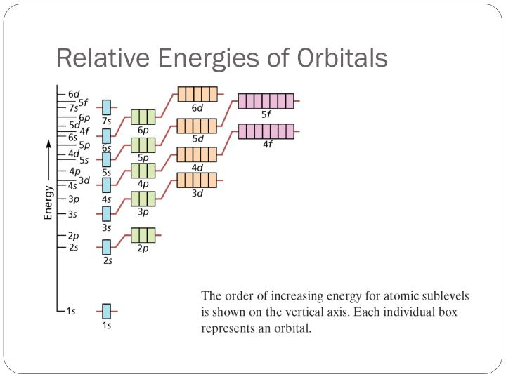 Relative Energies of Orbitals