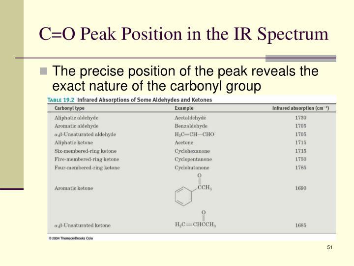 C=O Peak Position in the IR Spectrum