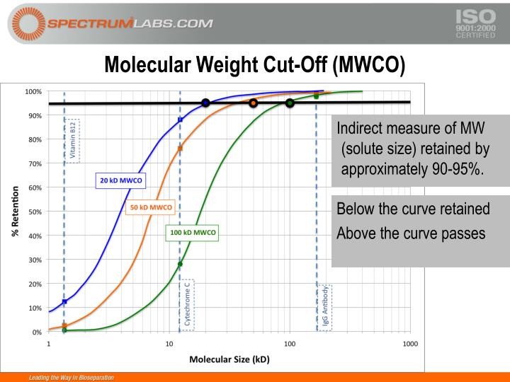Molecular Weight Cut-Off (MWCO)