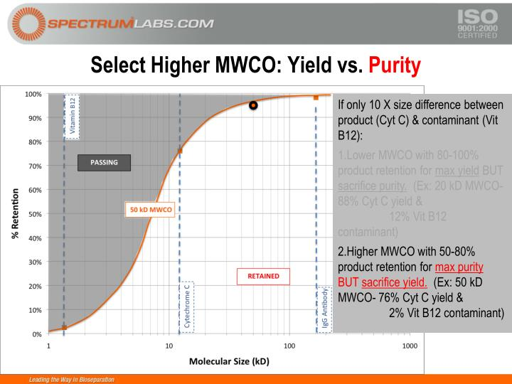 Select Higher MWCO: Yield vs.