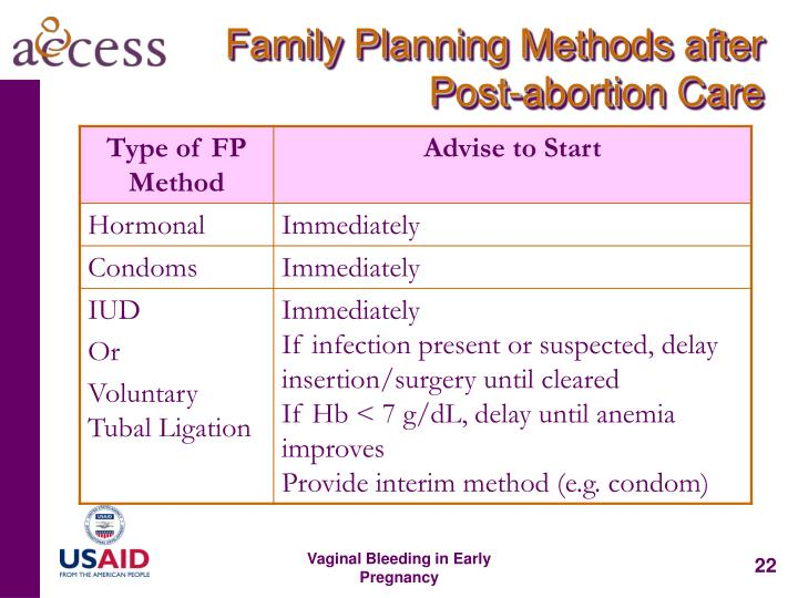Family Planning Methods after Post-abortion Care