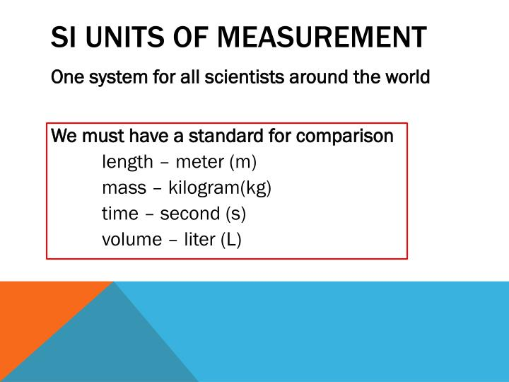 SI Units of Measurement