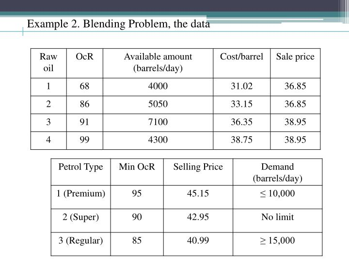 Example 2. Blending Problem, the data