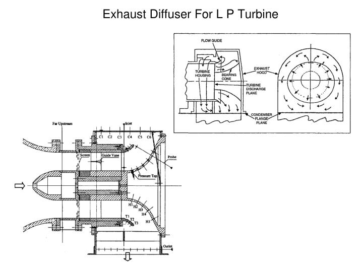 Exhaust Diffuser For L P Turbine