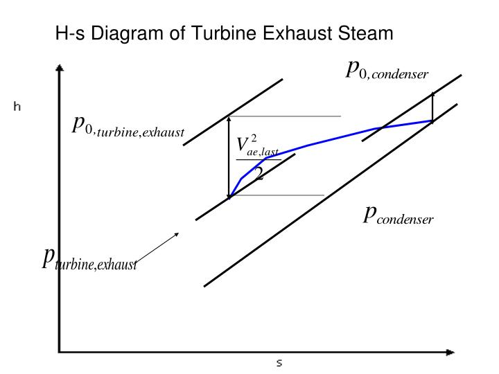 H-s Diagram of Turbine Exhaust Steam
