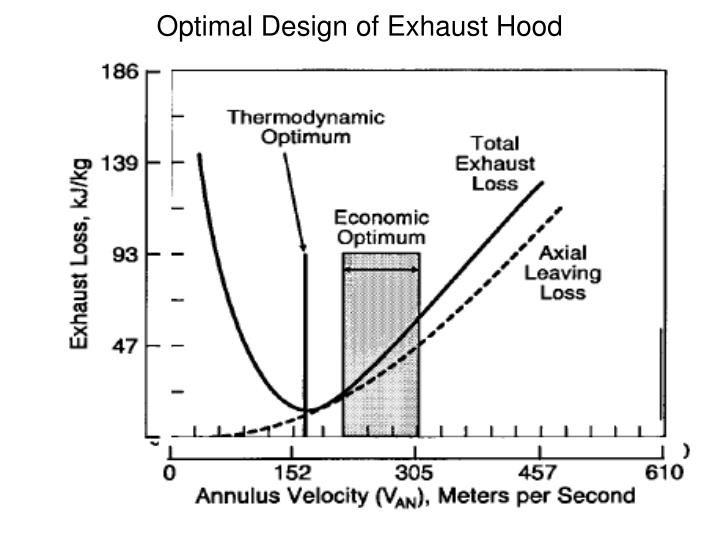 Optimal Design of Exhaust Hood
