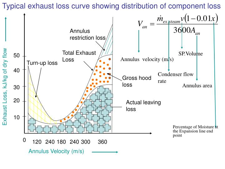 Typical exhaust loss curve showing distribution of component loss
