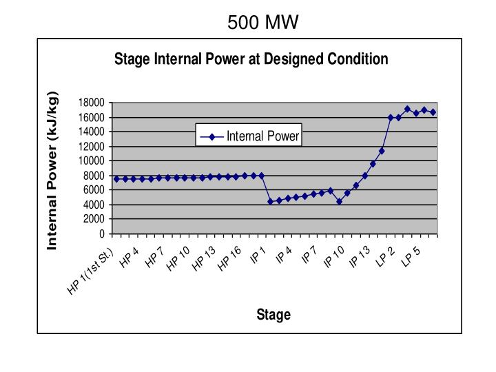 500 MW