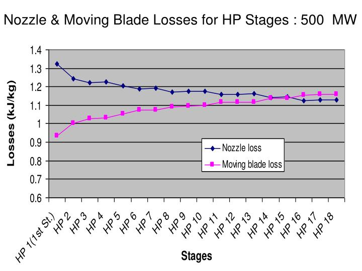 Nozzle & Moving Blade Losses for HP Stages : 500  MW