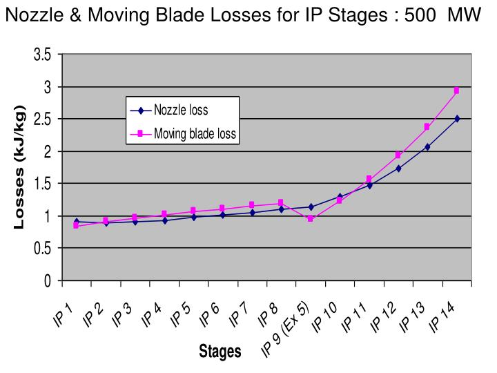 Nozzle & Moving Blade Losses for IP Stages : 500  MW