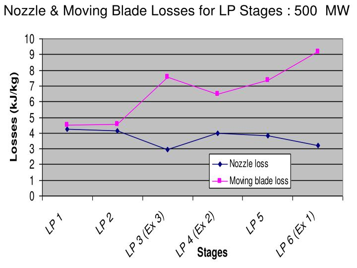 Nozzle & Moving Blade Losses for LP Stages : 500  MW