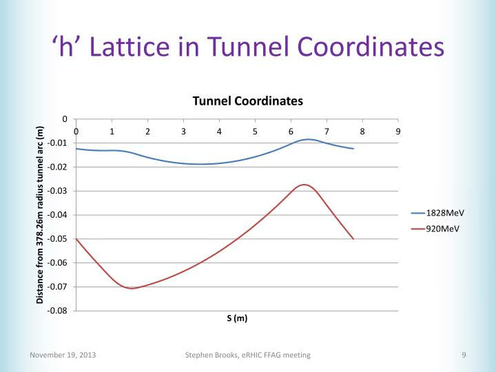 'h' Lattice in Tunnel Coordinates