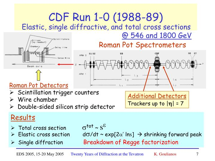 CDF Run 1-0 (1988-89)