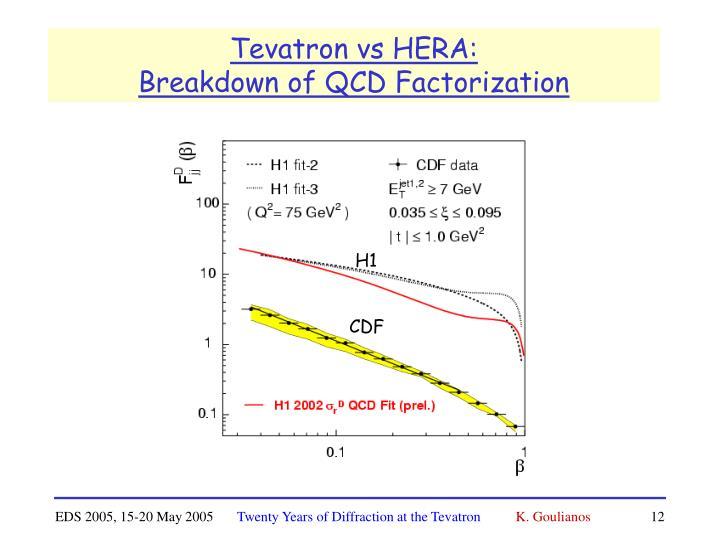 Tevatron vs HERA: