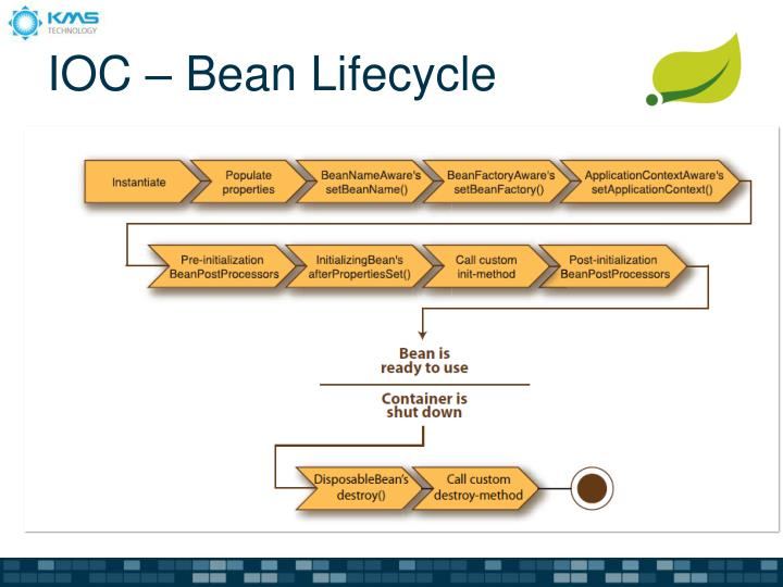 IOC – Bean Lifecycle