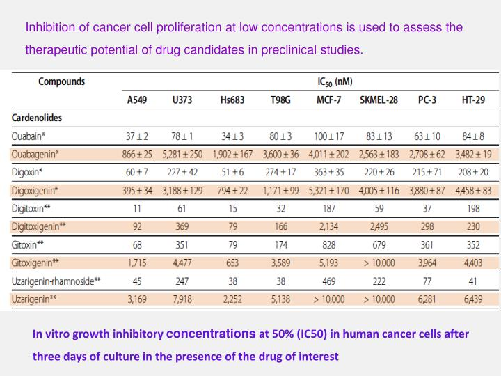 Inhibition of cancer cell proliferation at low