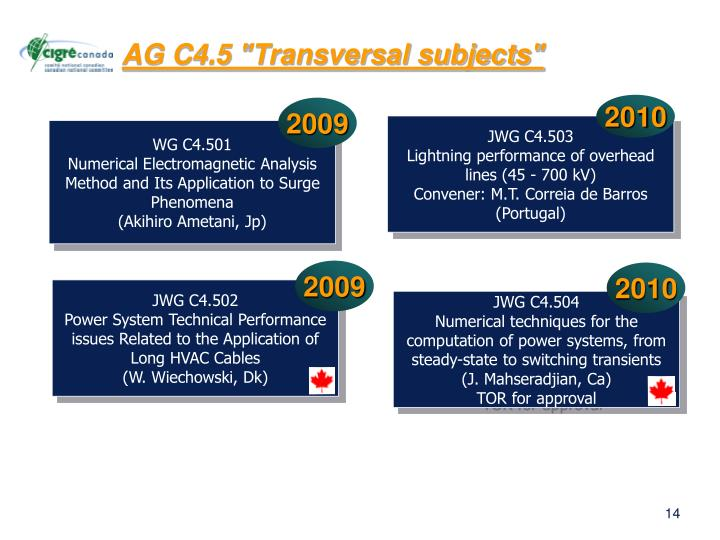 "AG C4.5 ""Transversal subjects"""