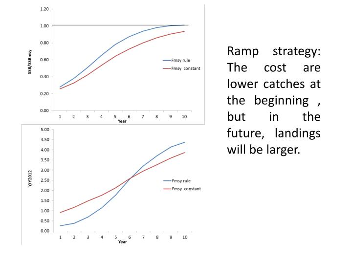 Ramp strategy: The