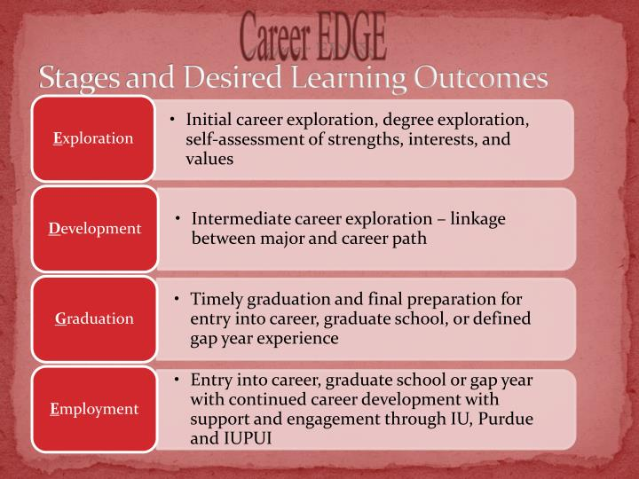 Stages and Desired Learning Outcomes