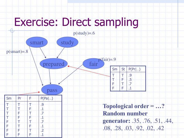 Exercise: Direct sampling