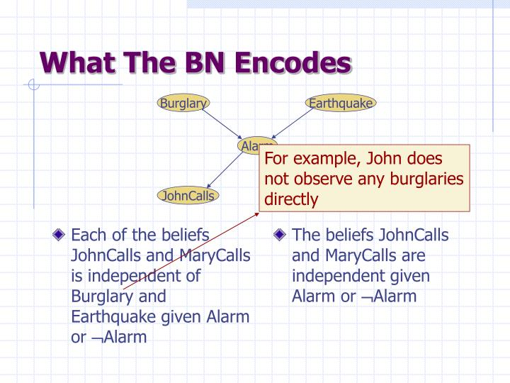 Each of the beliefs JohnCalls and MaryCalls is independent of Burglary and Earthquake given Alarm or