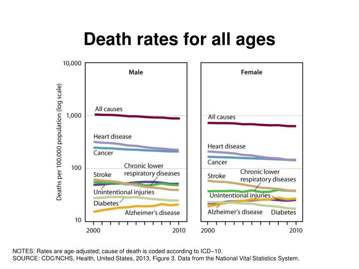 Death rates for all ages