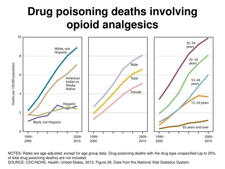 Drug poisoning deaths involving