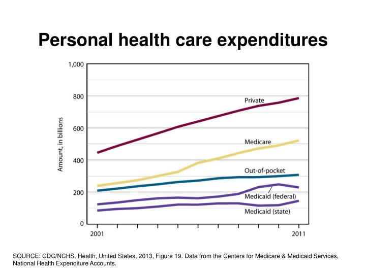 Personal health care expenditures