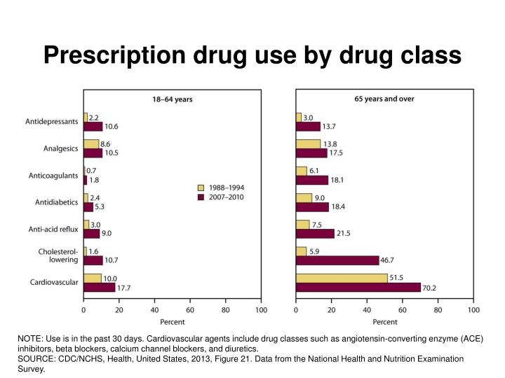 Prescription drug use by drug class