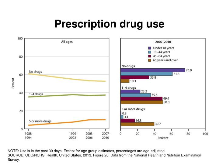 Prescription drug use