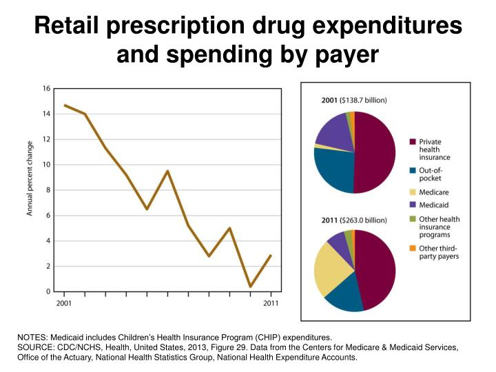 Retail prescription drug expenditures