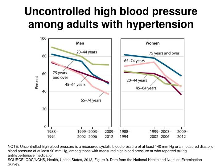 Uncontrolled high blood pressure