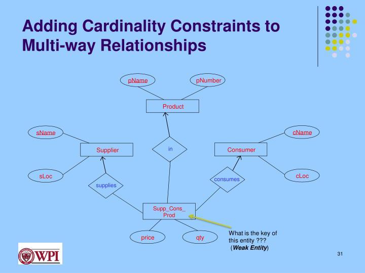 Adding Cardinality