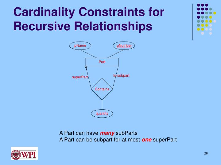 Cardinality Constraints for Recursive Relationships