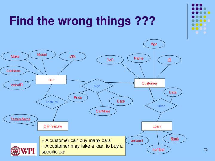Find the wrong things ???