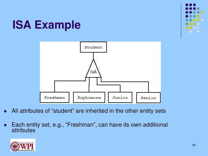 ISA Example