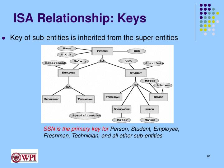 ISA Relationship: Keys
