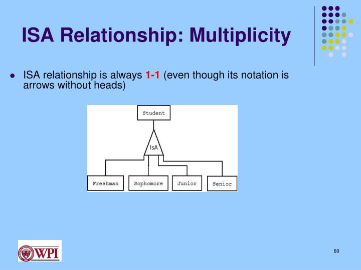 ISA Relationship: Multiplicity