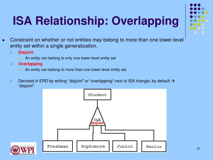 ISA Relationship: Overlapping