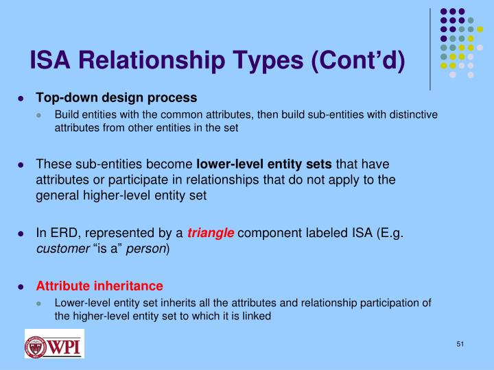 ISA Relationship Types (Cont