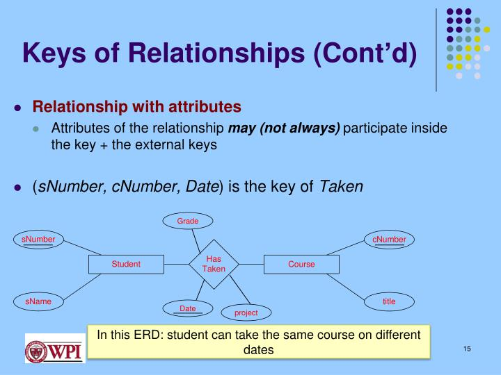 Keys of Relationships (Cont