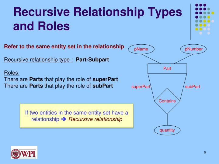 Recursive Relationship Types and Roles