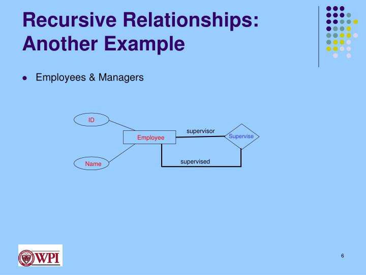 Recursive Relationships: Another Example