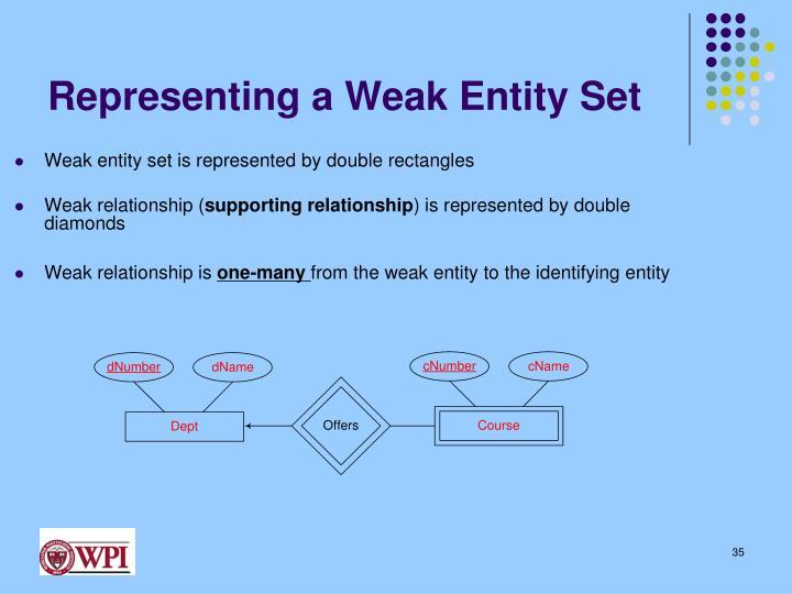 Representing a Weak Entity Set