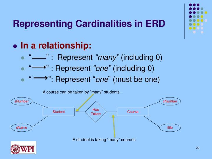 Representing Cardinalities in ERD