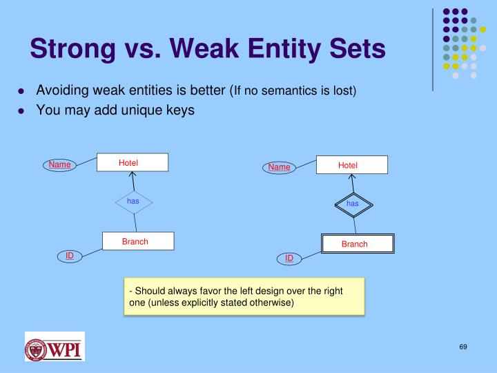 Strong vs. Weak Entity Sets