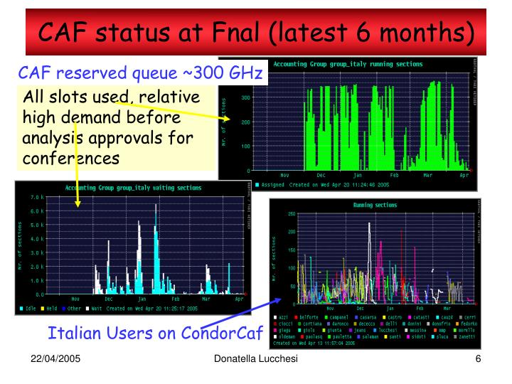 CAF status at Fnal (latest 6 months)