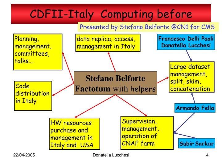CDFII-Italy  Computing before